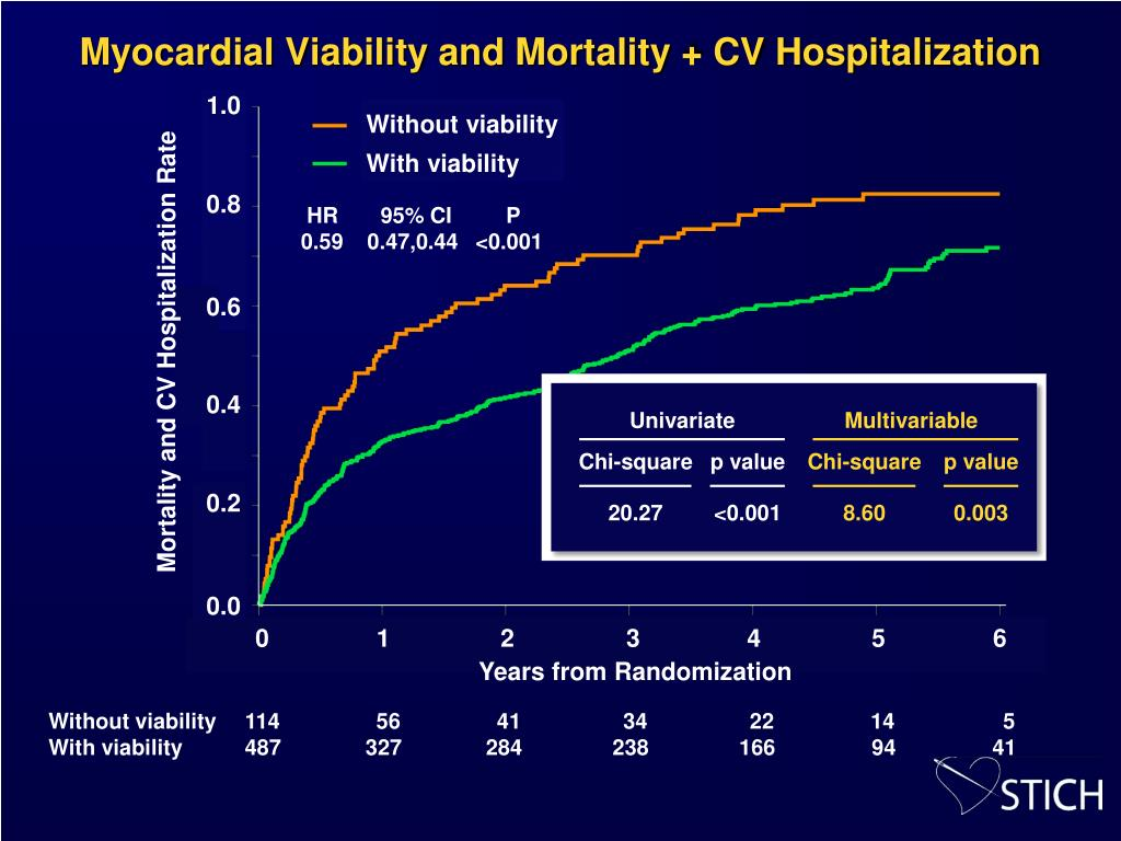 Myocardial Viability and Mortality + CV Hospitalization