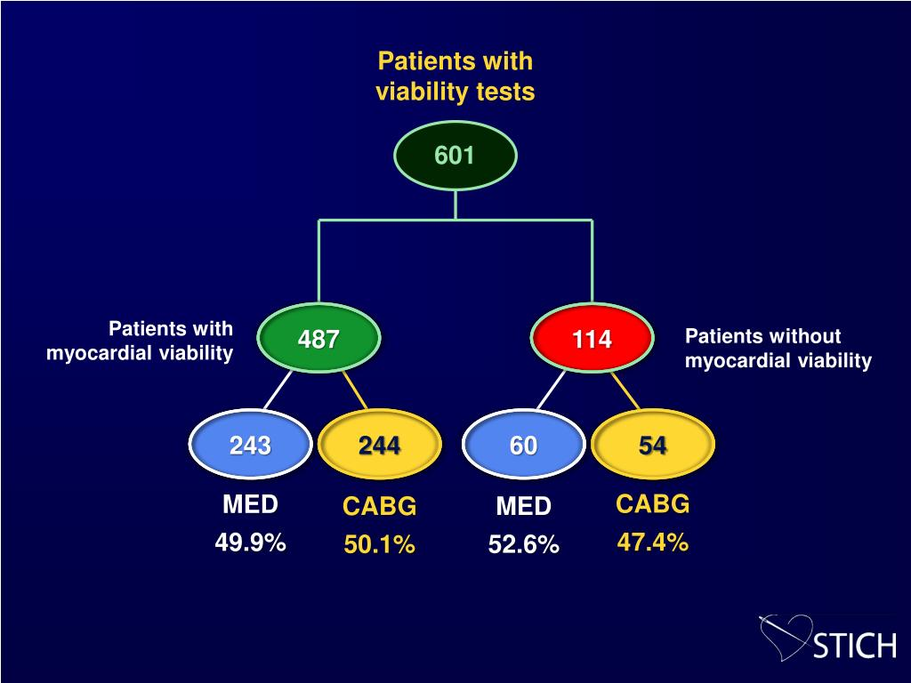 Patients with