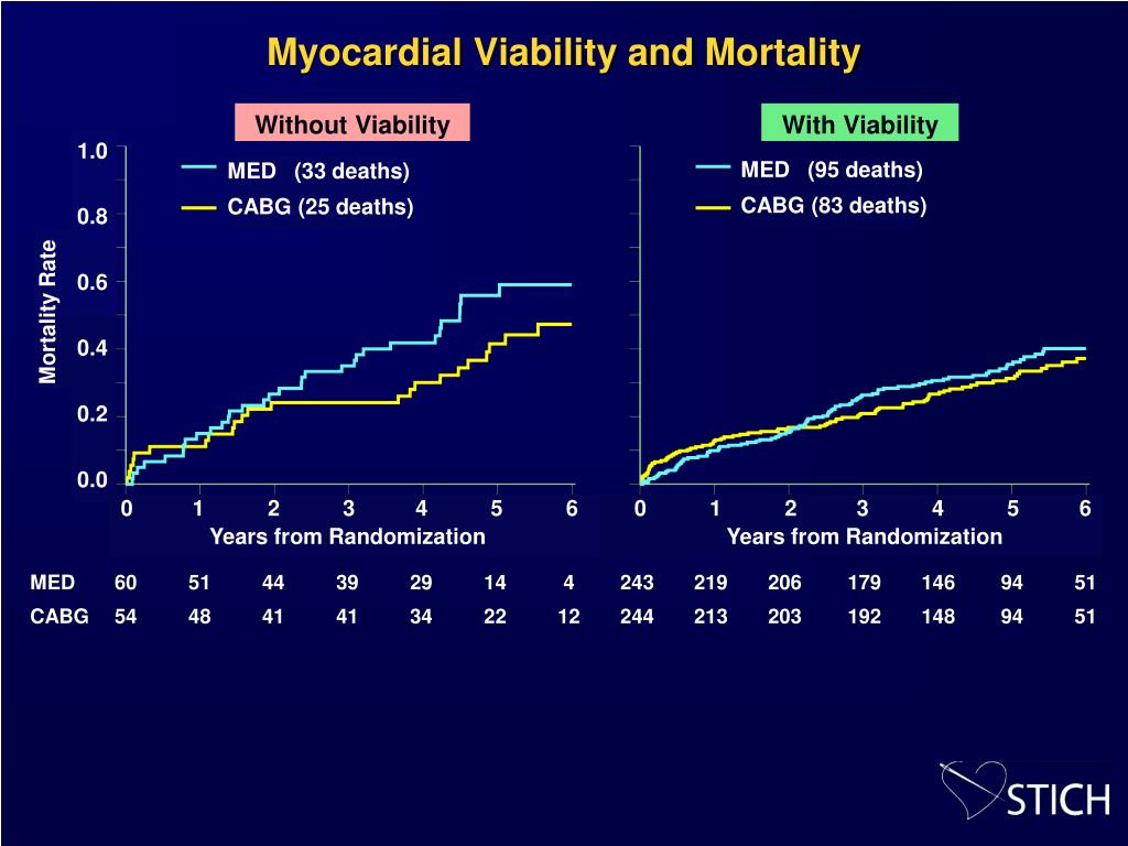 Myocardial Viability and Mortality