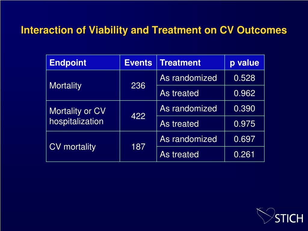 Interaction of Viability and Treatment on CV Outcomes
