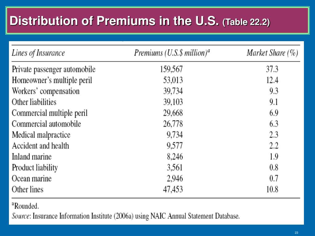 Distribution of Premiums in the U.S.