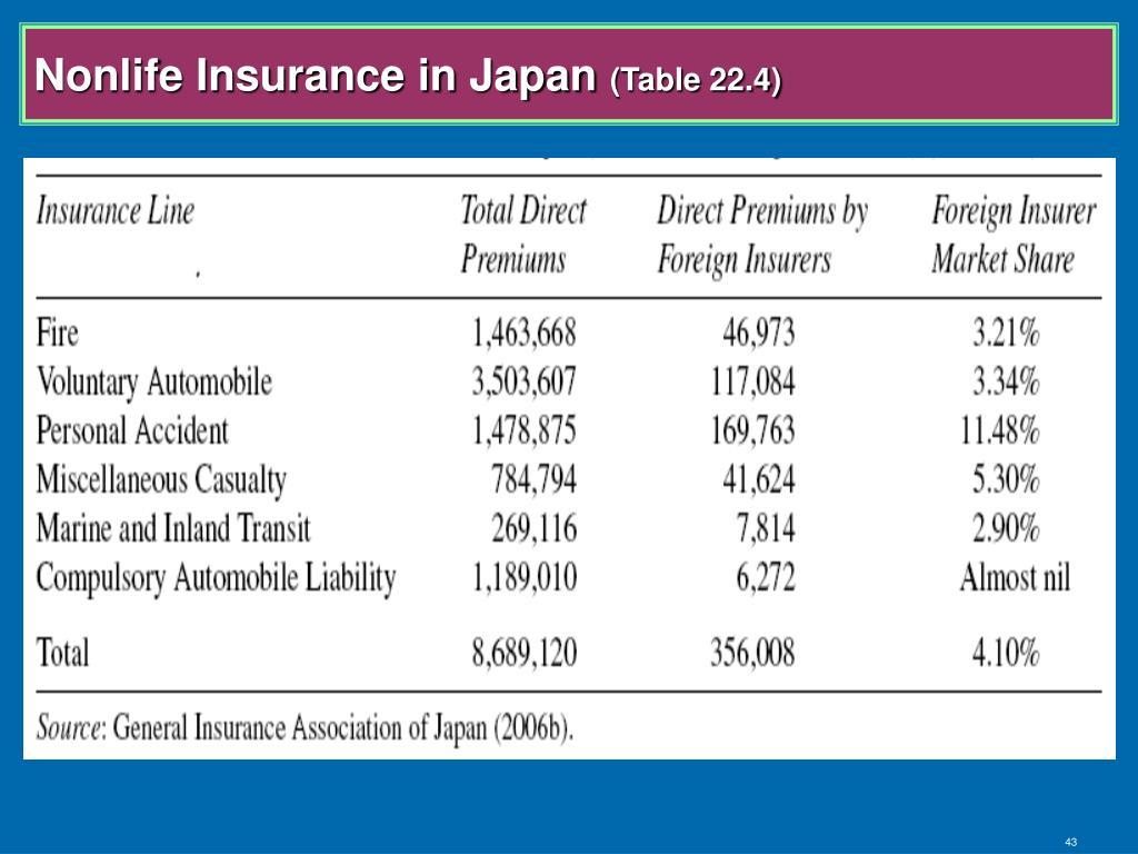 Nonlife Insurance in Japan