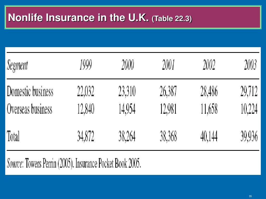 Nonlife Insurance in the U.K.