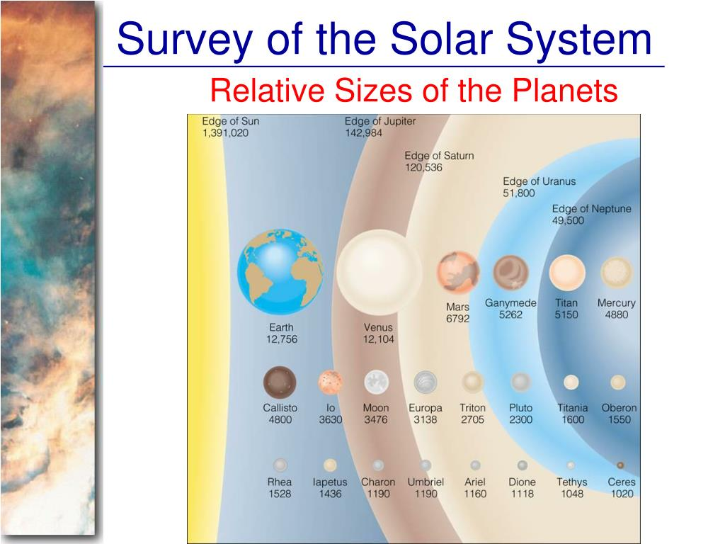 Survey of the Solar System
