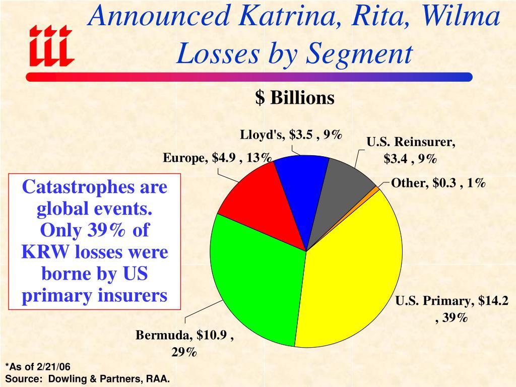 Announced Katrina, Rita, Wilma Losses by Segment