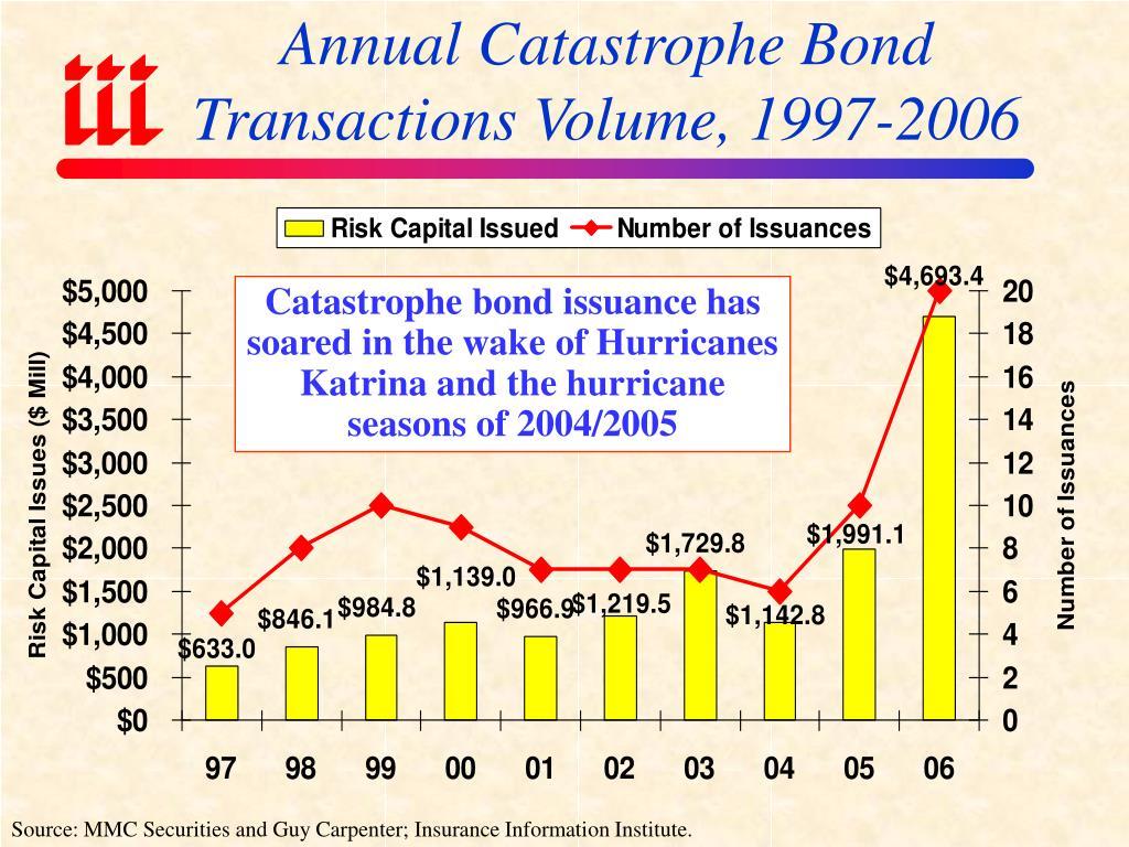 Annual Catastrophe Bond Transactions Volume, 1997-2006