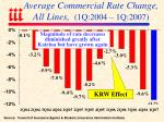 average commercial rate change all lines 1q 2004 1q 2007