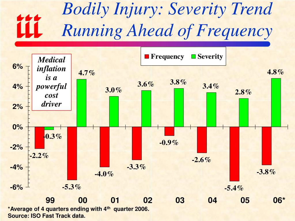 Bodily Injury: Severity Trend Running Ahead of Frequency
