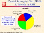 capital raising by class within 15 months of krw