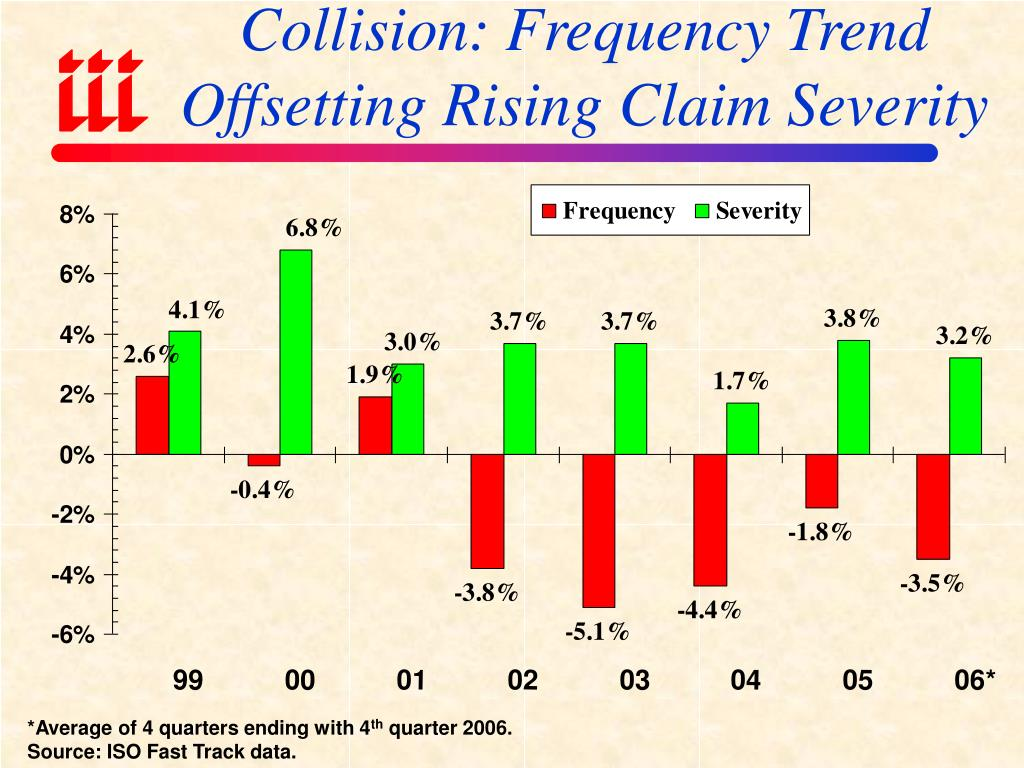 Collision: Frequency Trend Offsetting Rising Claim Severity