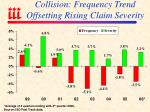 collision frequency trend offsetting rising claim severity