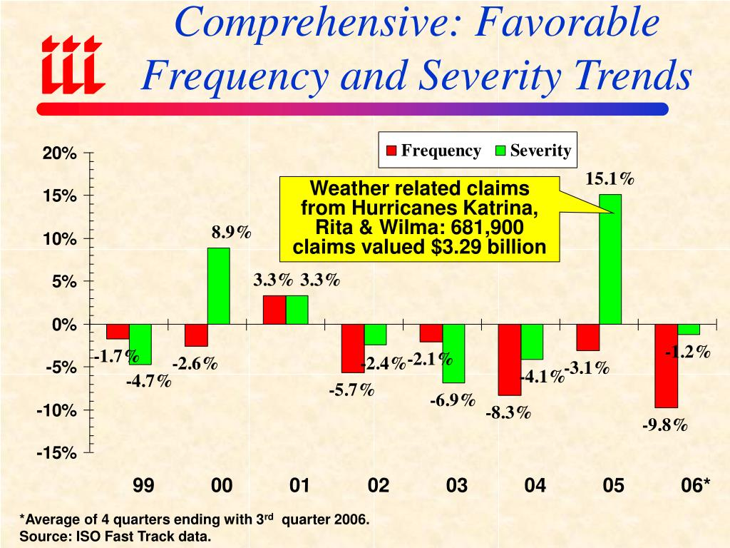 Comprehensive: Favorable Frequency and Severity Trends
