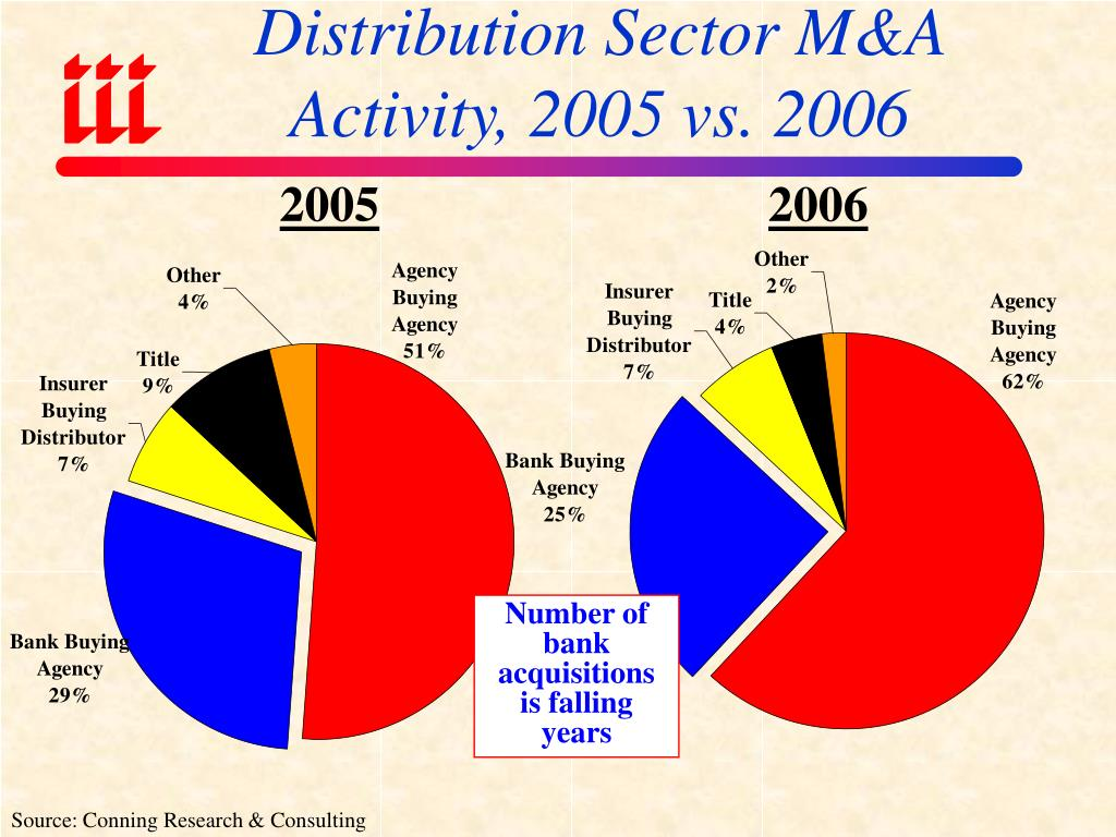 Distribution Sector M&A Activity, 2005 vs. 2006