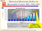 historical hurricane strikes in barnstable county ma 1900 2002