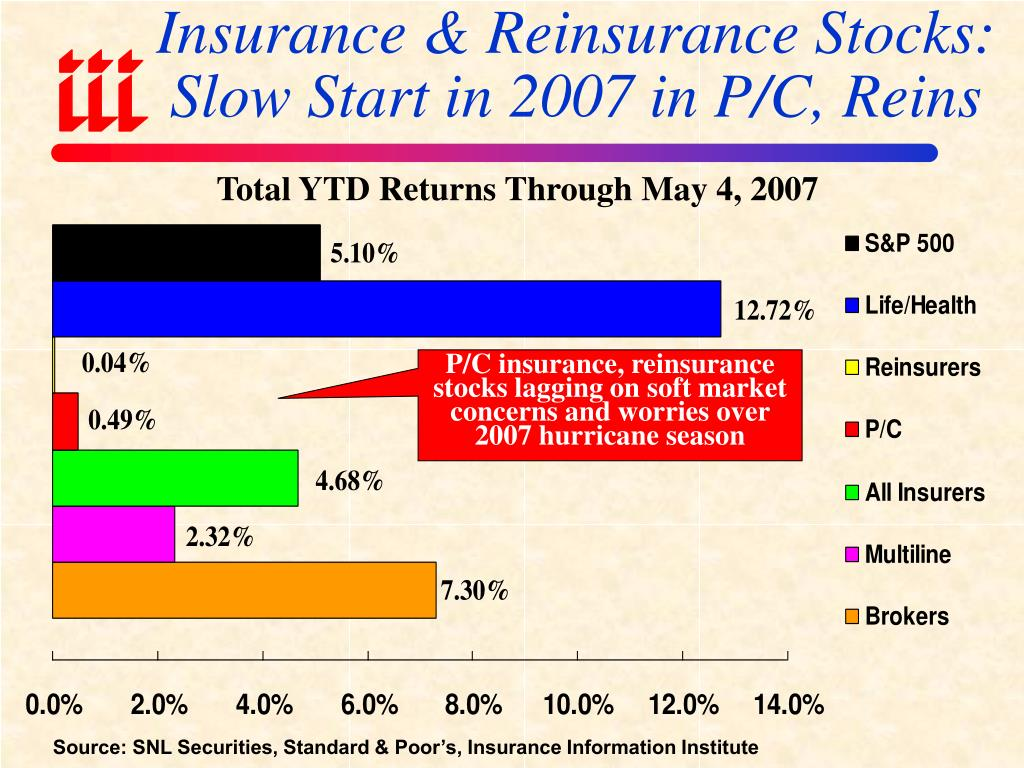 Insurance & Reinsurance Stocks:  Slow Start in 2007 in P/C, Reins
