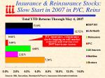 insurance reinsurance stocks slow start in 2007 in p c reins