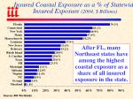 insured coastal exposure as a of statewide insured exposure 2004 billions