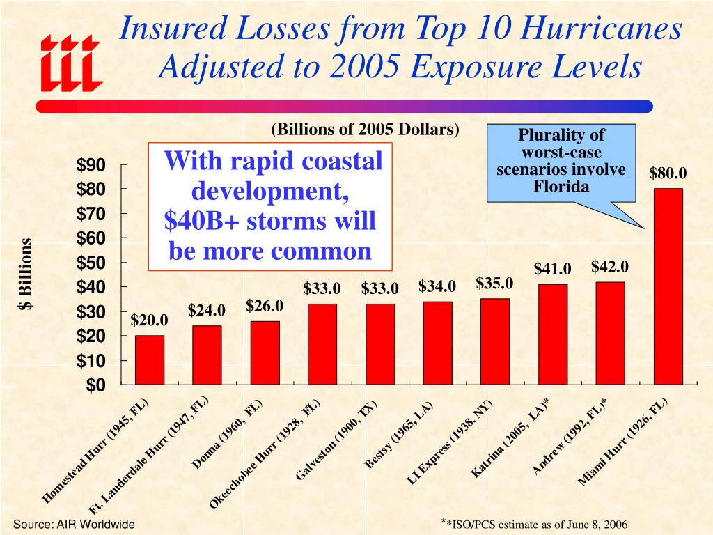 Insured Losses from Top 10 Hurricanes Adjusted to 2005 Exposure Levels