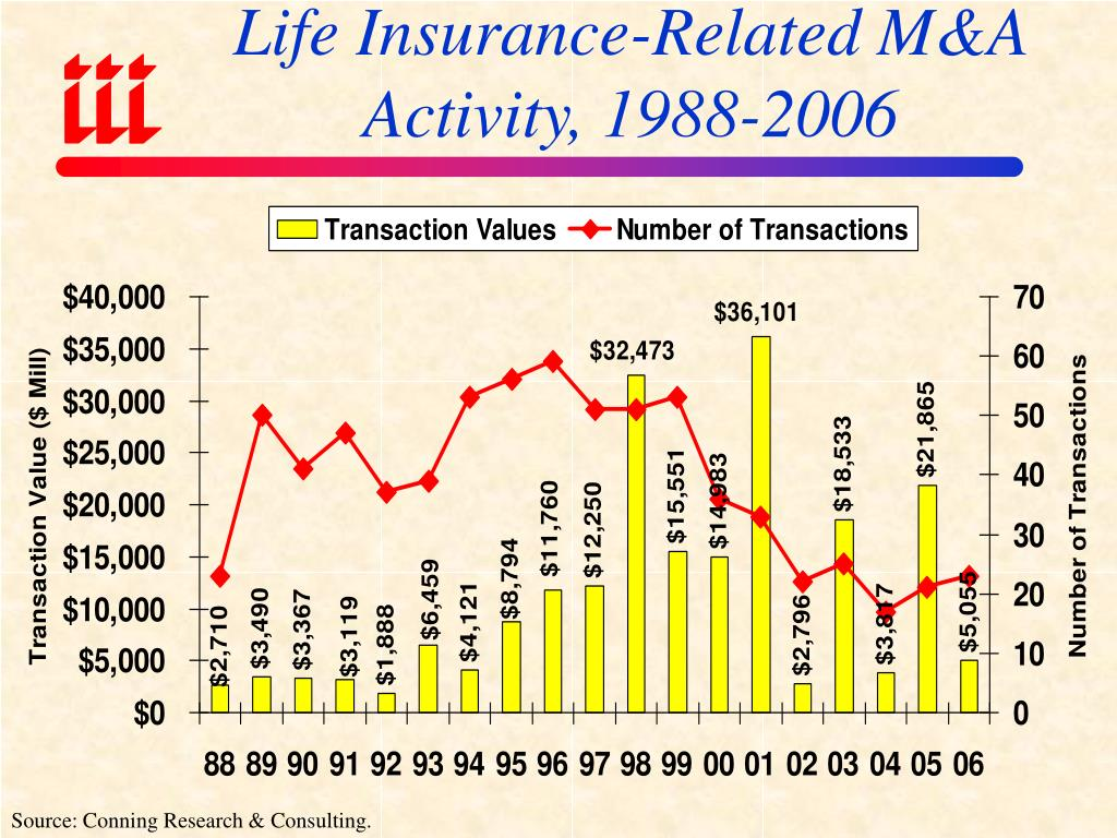 Life Insurance-Related M&A Activity, 1988-2006