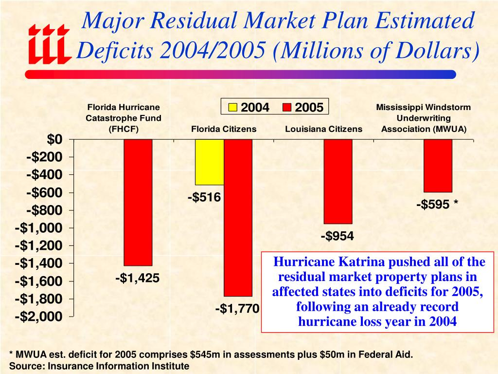 Major Residual Market Plan Estimated Deficits 2004/2005 (Millions of Dollars)