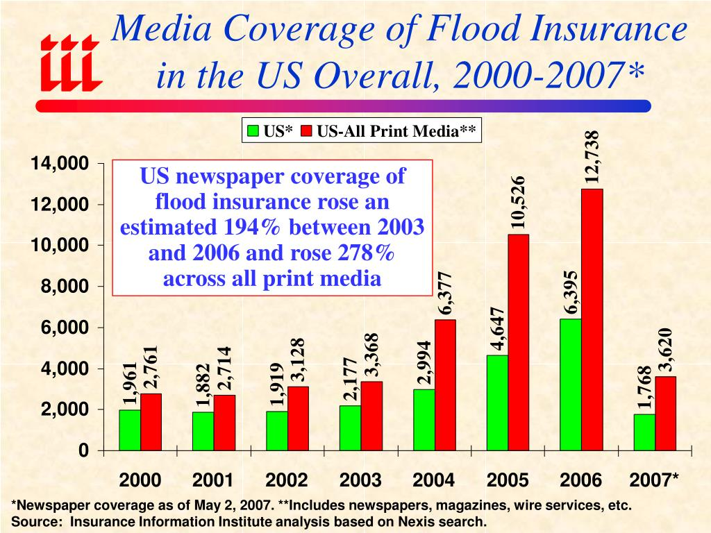Media Coverage of Flood Insurance