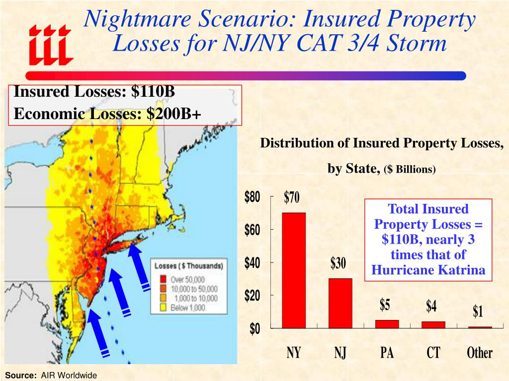 Nightmare Scenario: Insured Property Losses for NJ/NY CAT 3/4 Storm