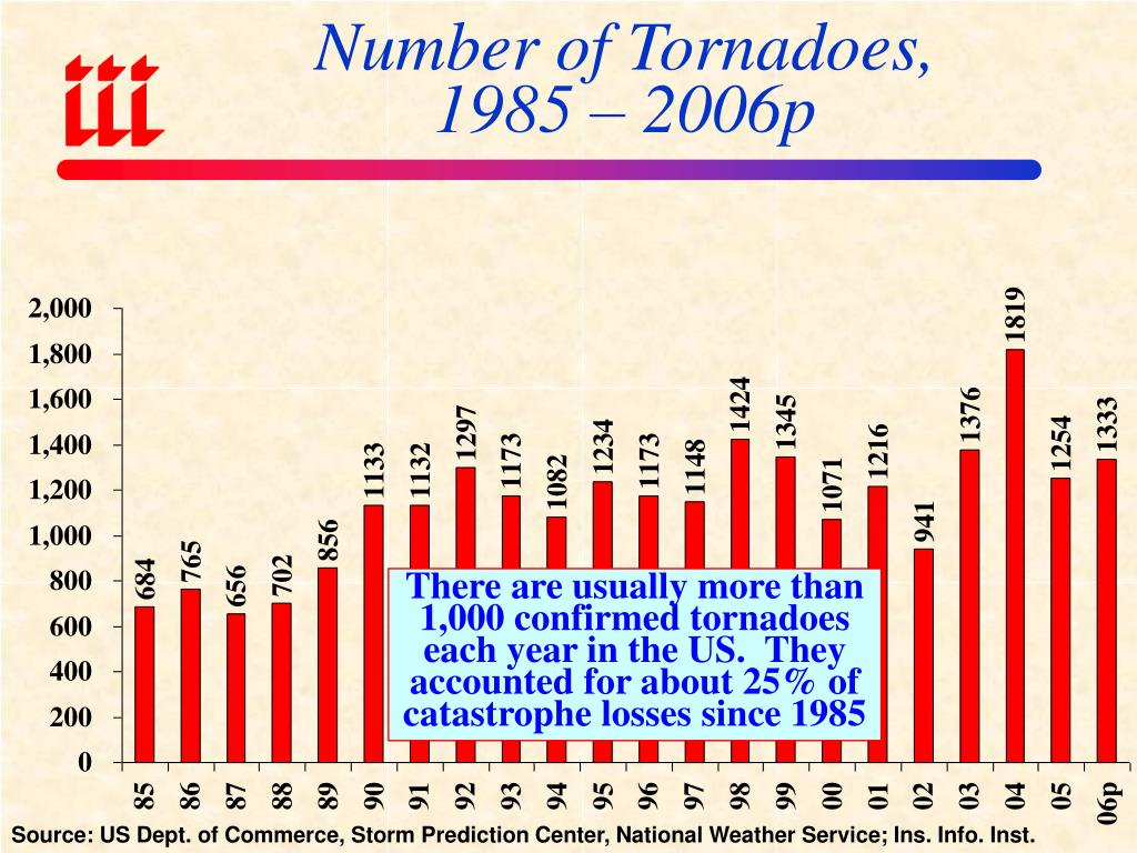 Number of Tornadoes,