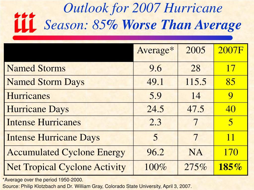 Outlook for 2007 Hurricane Season: 85