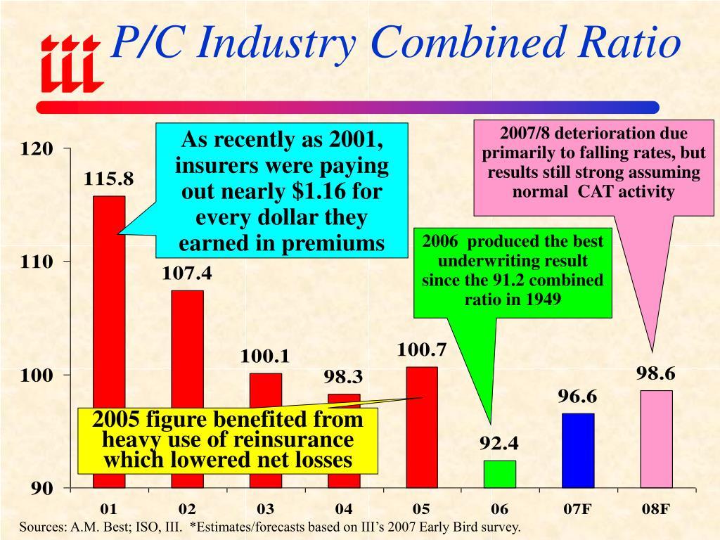 P/C Industry Combined Ratio