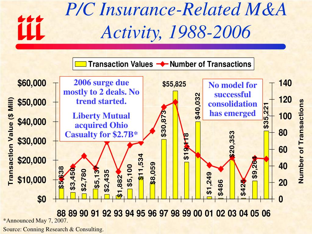 P/C Insurance-Related M&A Activity, 1988-2006