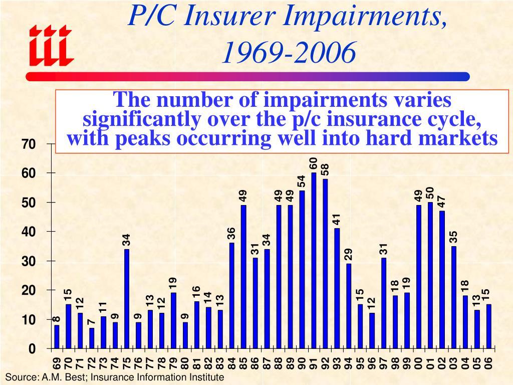 P/C Insurer Impairments,