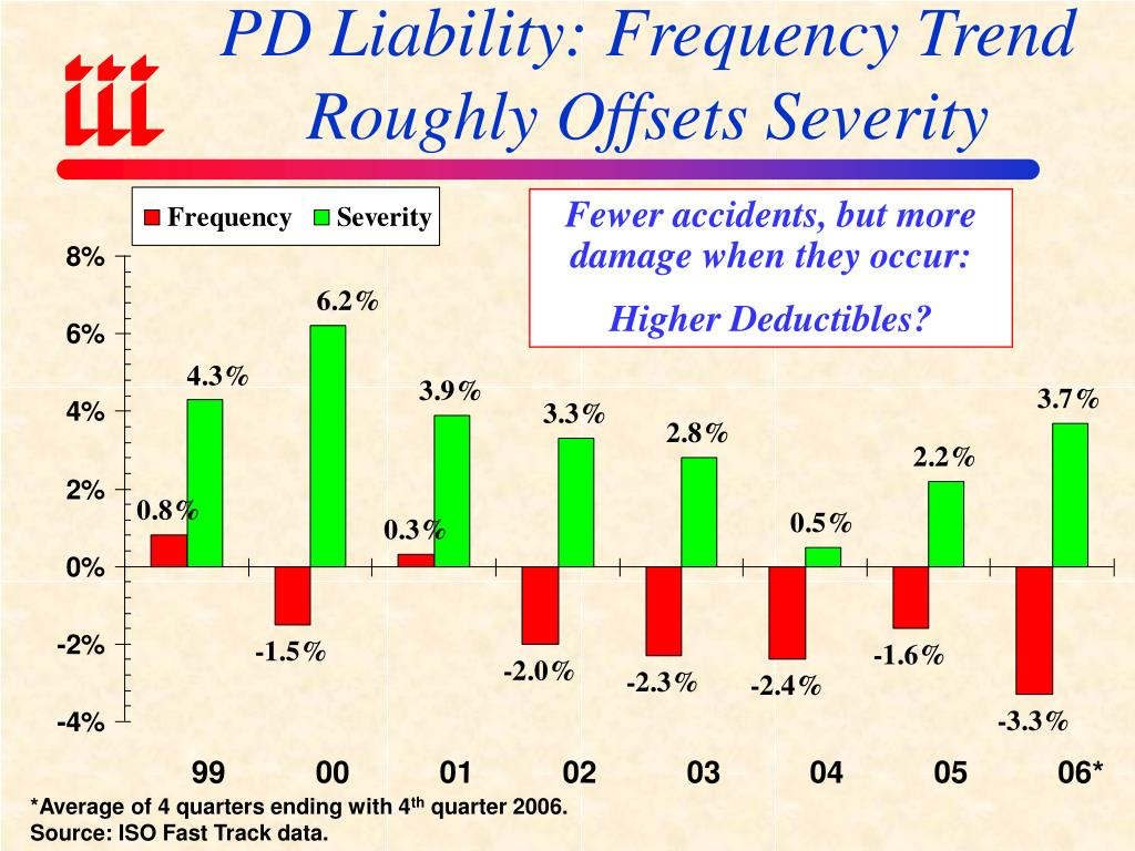 PD Liability: Frequency Trend  Roughly Offsets Severity
