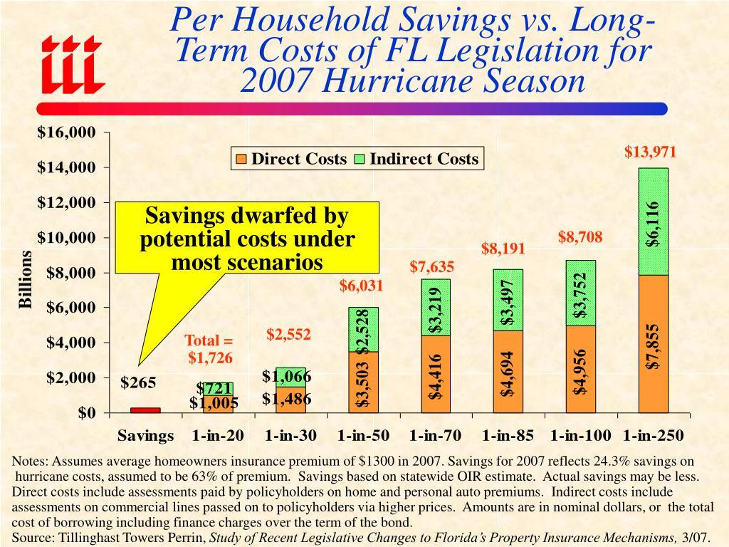 Per Household Savings vs. Long-Term Costs of FL Legislation for 2007 Hurricane Season