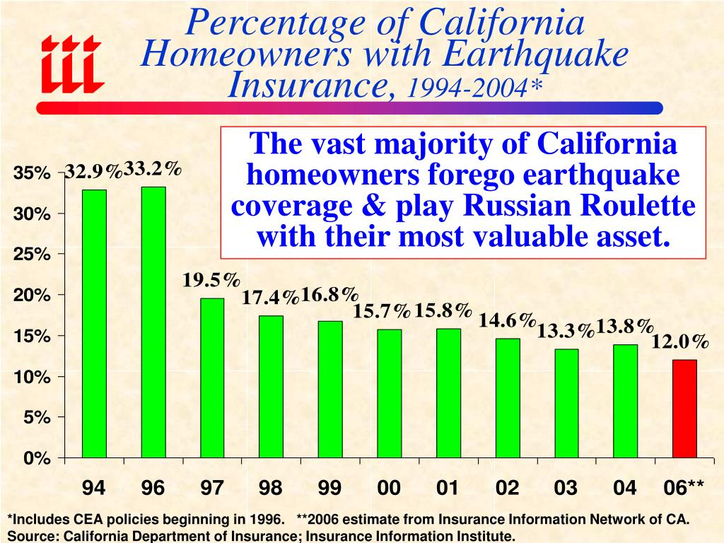 Percentage of California Homeowners with Earthquake Insurance,