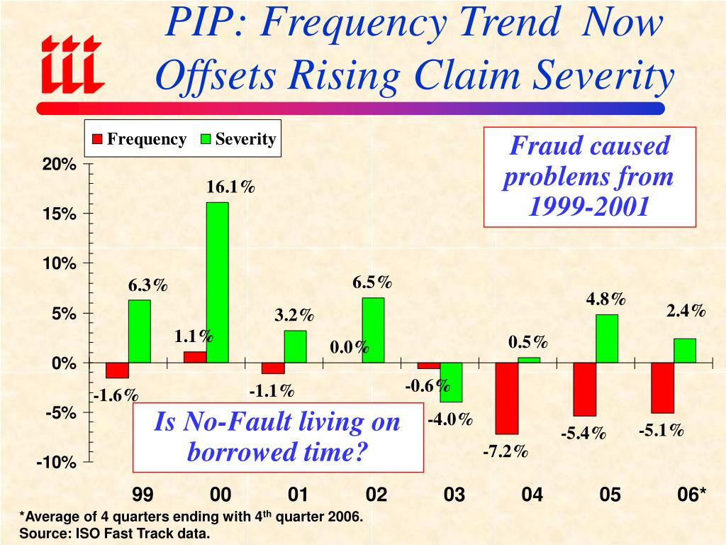 PIP: Frequency Trend  Now Offsets Rising Claim Severity