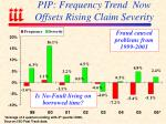 pip frequency trend now offsets rising claim severity