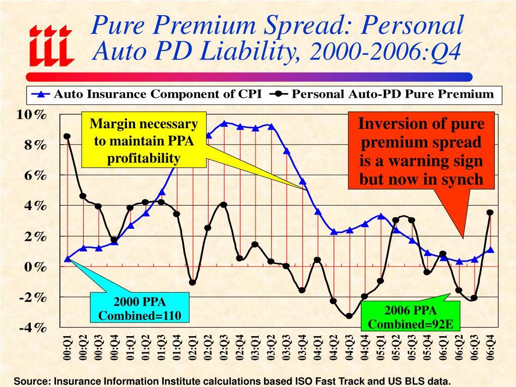 Pure Premium Spread: Personal Auto PD Liability,