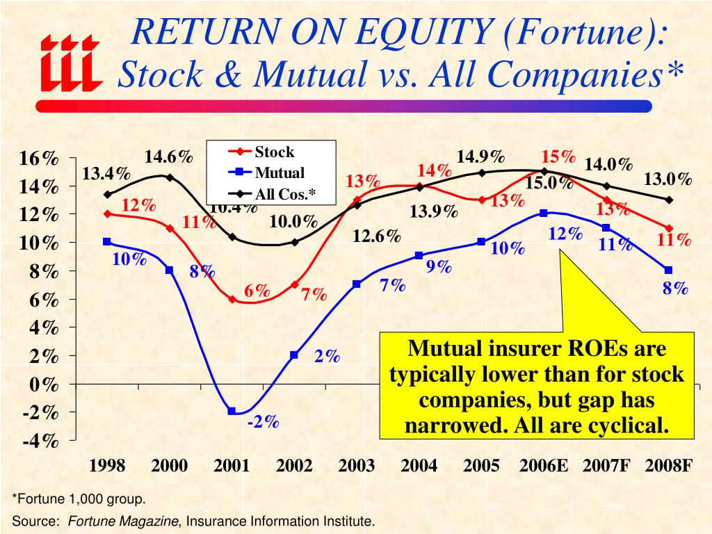 RETURN ON EQUITY (Fortune):