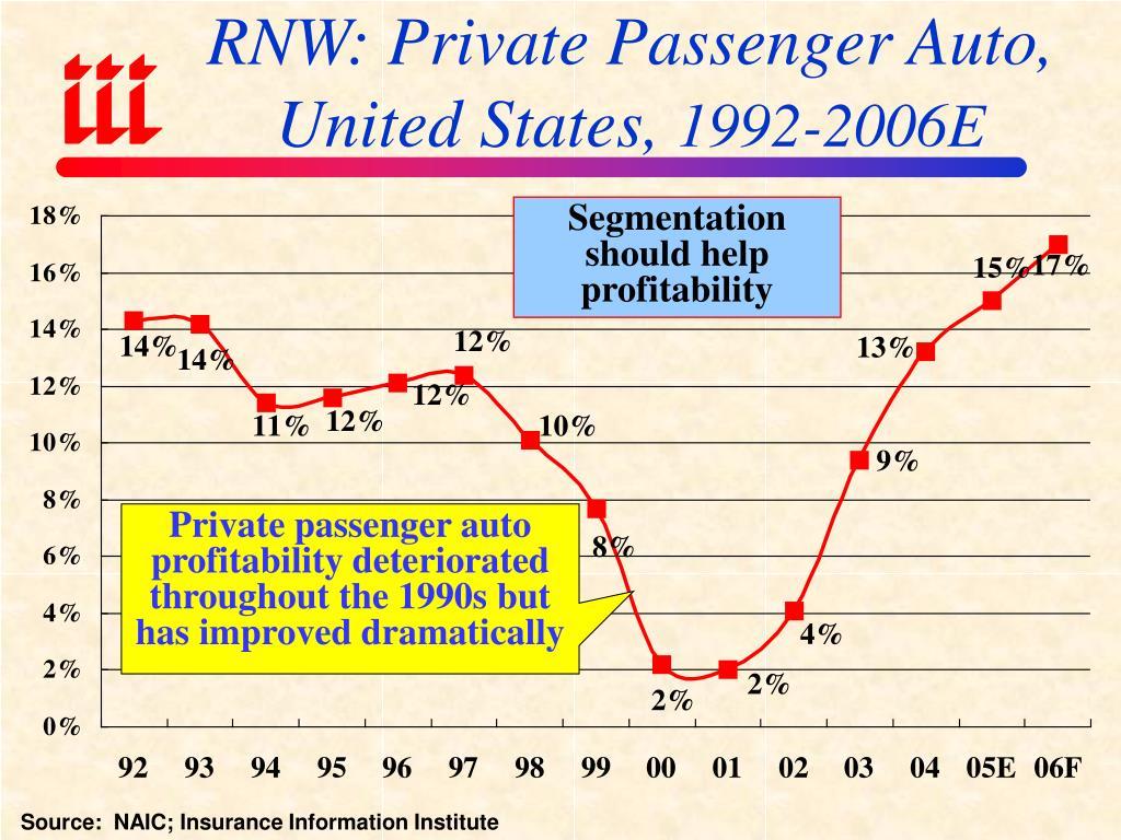 RNW: Private Passenger Auto, United States,