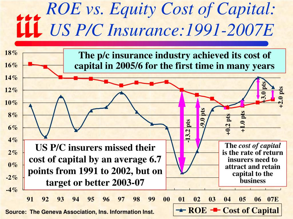 ROE vs. Equity Cost of Capital: