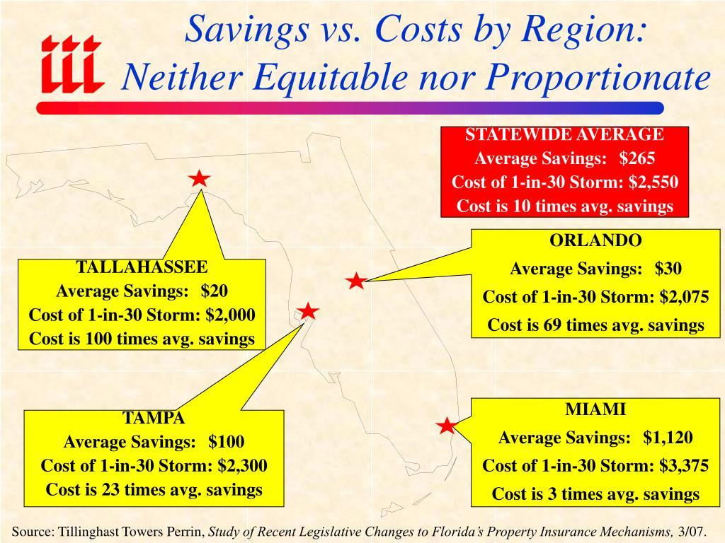 Savings vs. Costs by Region: