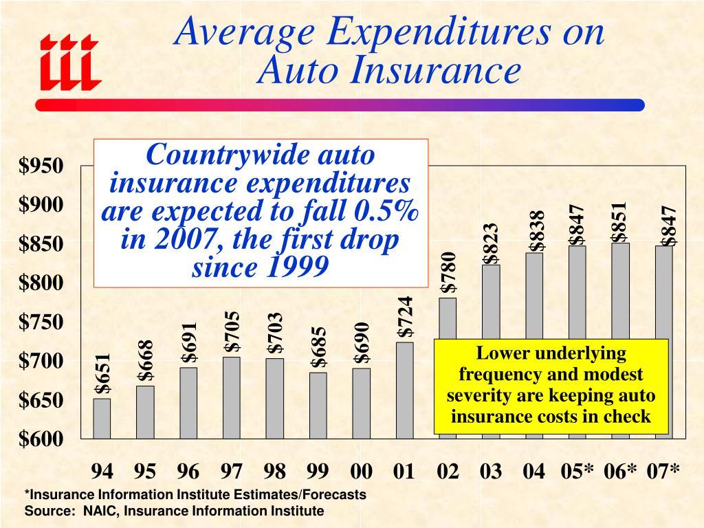 *Insurance Information Institute Estimates/Forecasts