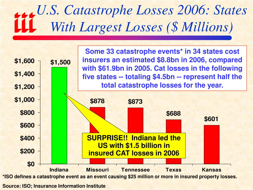 U.S. Catastrophe Losses 2006: States With Largest Losses ($ Millions)