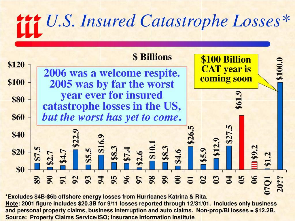 U.S. Insured Catastrophe Losses*