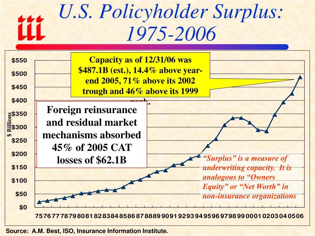 U.S. Policyholder Surplus: 1975-2006