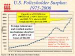 u s policyholder surplus 1975 2006