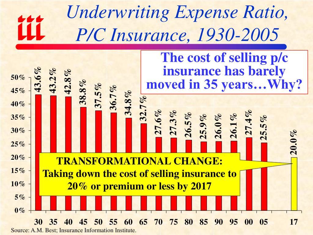 Underwriting Expense Ratio, P/C Insurance, 1930-2005