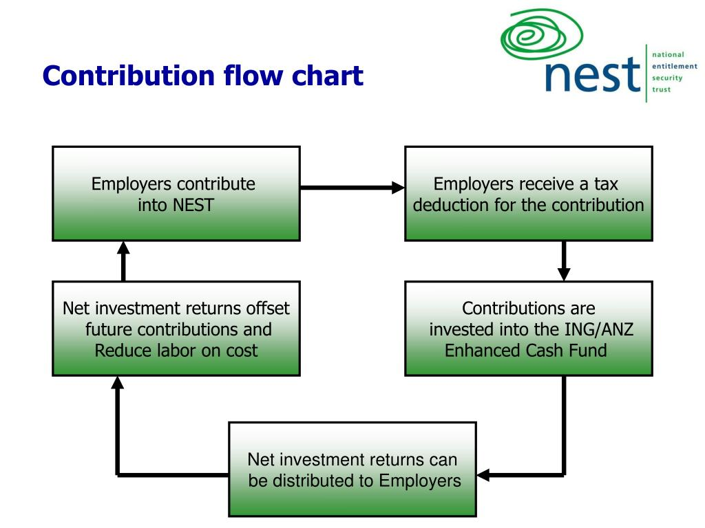 Contribution flow chart