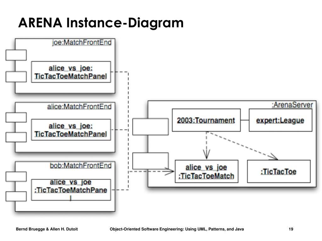 ARENA Instance-Diagram