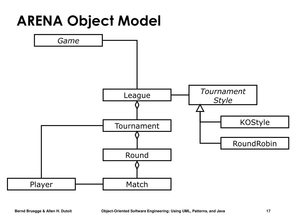 ARENA Object Model